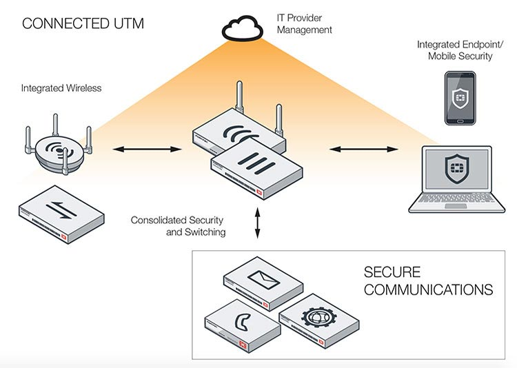 Fortinet Introduction